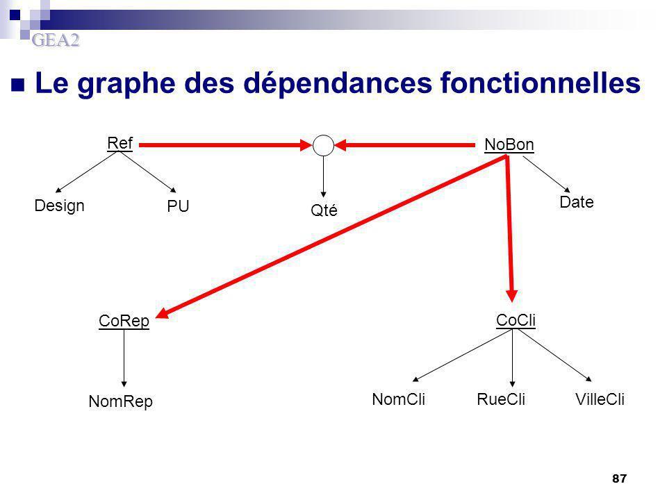 GEA2 87 Le graphe des dépendances fonctionnelles NoBon Ref CoCli CoRep Design PU Qté Date NomCliRueCliVilleCli NomRep