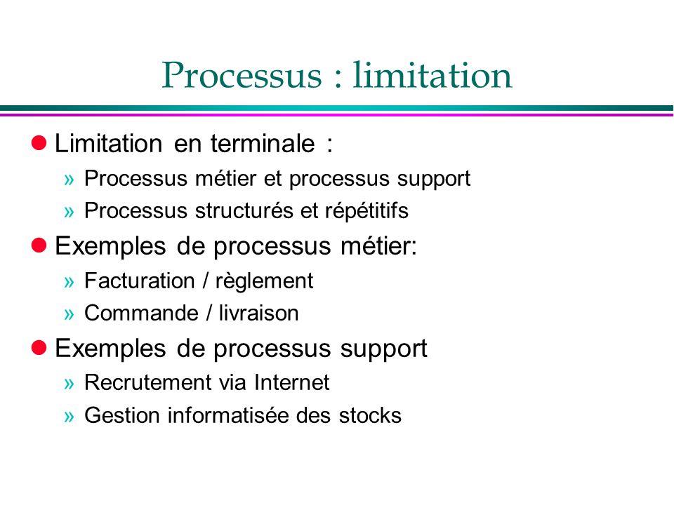 Processus : limitation lLimitation en terminale : »Processus métier et processus support »Processus structurés et répétitifs lExemples de processus mé