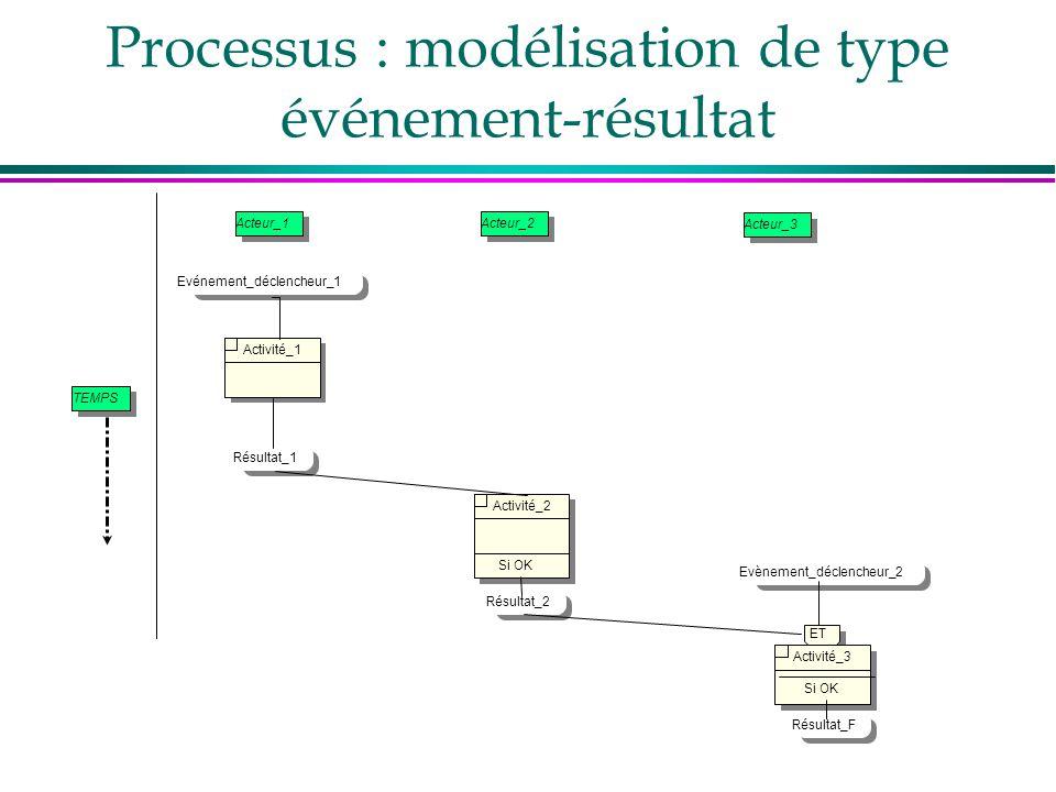 Processus : modélisation de type événement-résultat Acteur_1Acteur_2 Acteur_3 Evénement_déclencheur_1 Activité_1 Résultat_1 Activité_2 Si OK Résultat_