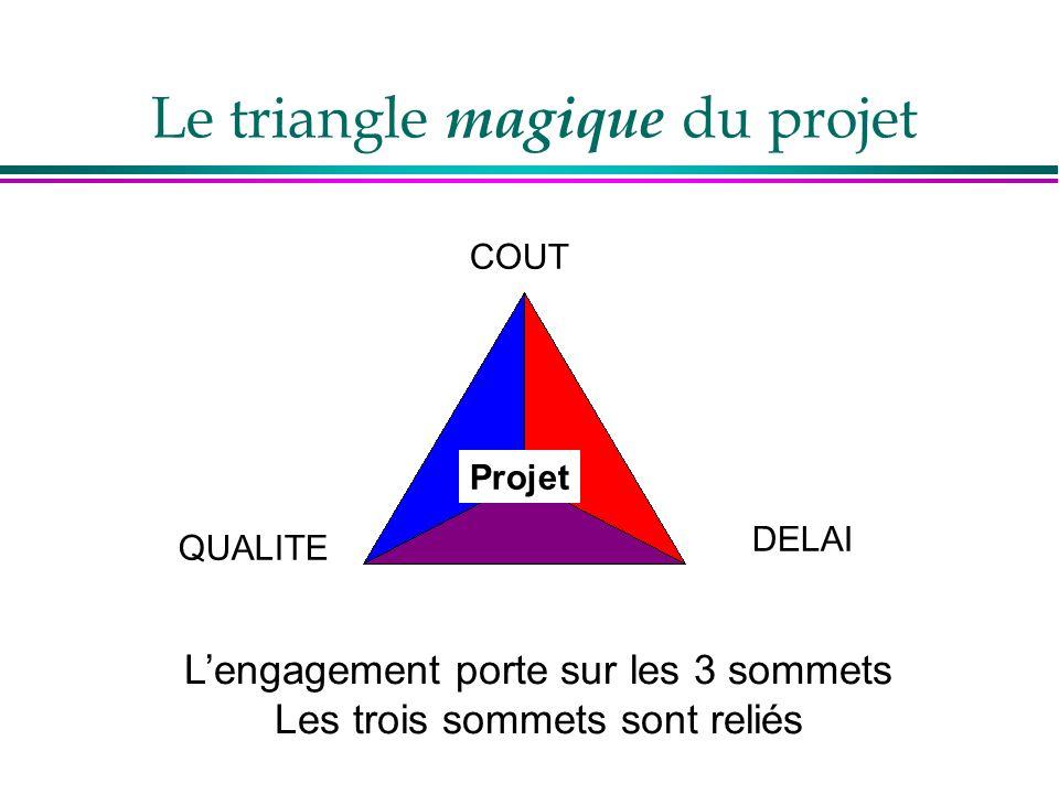 Le triangle magique du projet COUT QUALITE DELAI Projet L'engagement porte sur les 3 sommets Les trois sommets sont reliés