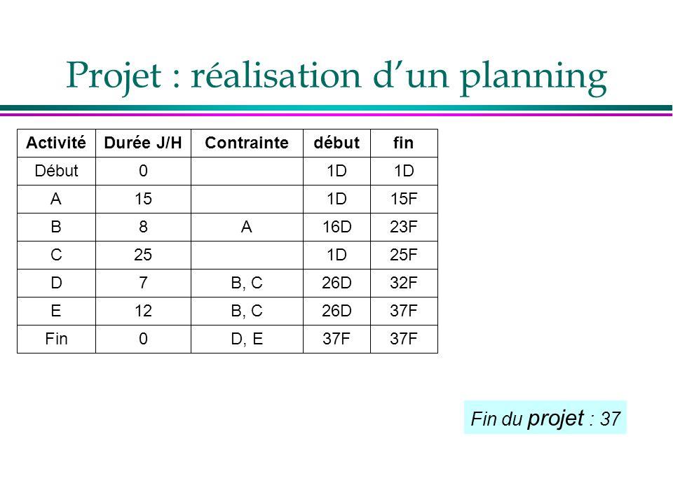 Fin du projet : 37 Activité Début A B C D E Fin Durée J/H 0 15 8 25 7 12 0 Contrainte A B, C D, E début 1D 16D 1D 26D 37F fin 1D 15F 23F 25F 32F 37F P