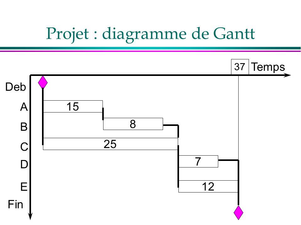 Temps Deb A B C D E Fin 7 8 25 15 12 Projet : diagramme de Gantt 37