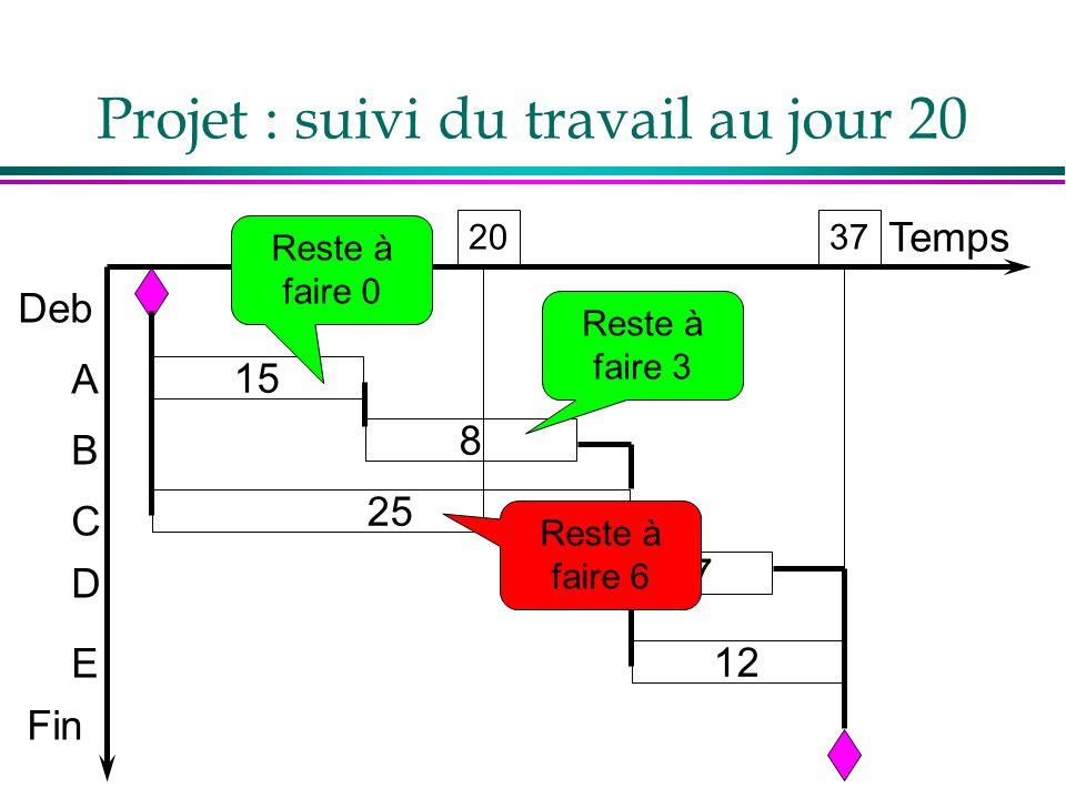 Projet : suivi du travail au jour 20 Temps Deb A B C D E Fin 7 8 25 15 12 20 Reste à faire 0 Reste à faire 3 Reste à faire 6 37