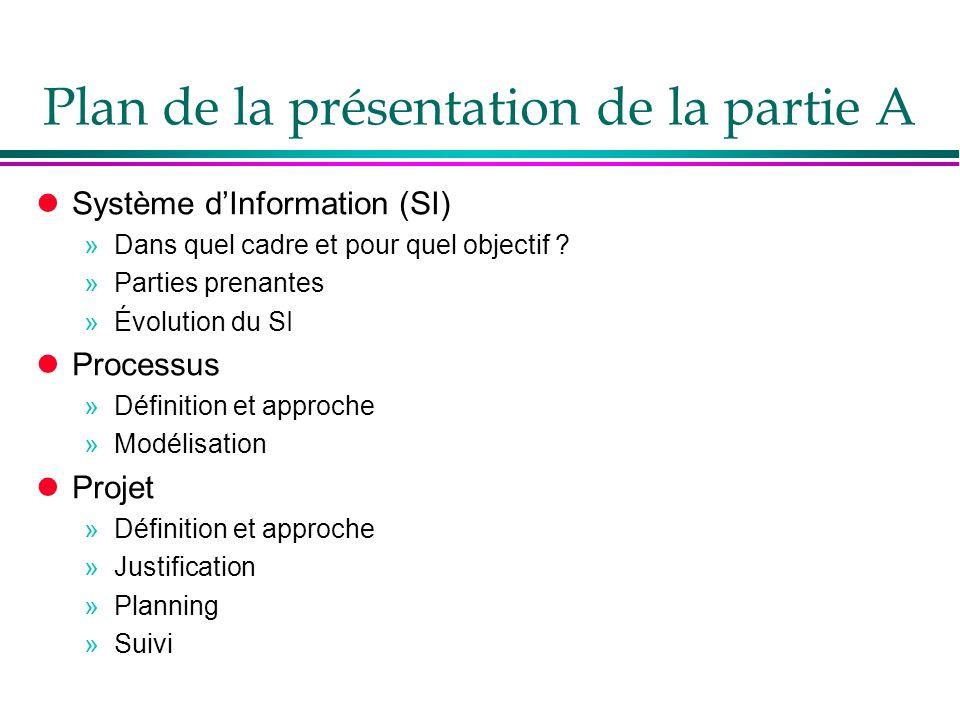 Plan de la présentation de la partie A lSystème d'Information (SI) »Dans quel cadre et pour quel objectif ? »Parties prenantes »Évolution du SI lProce