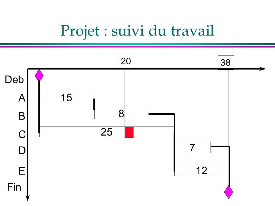 Projet : suivi du travail Deb A B C D E Fin 7 8 25 15 12 20 38