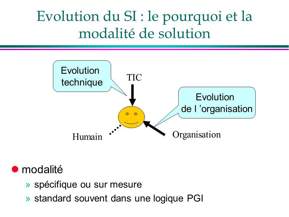 Evolution du SI : le pourquoi et la modalité de solution Organisation TIC Humain lmodalité »spécifique ou sur mesure »standard souvent dans une logiqu
