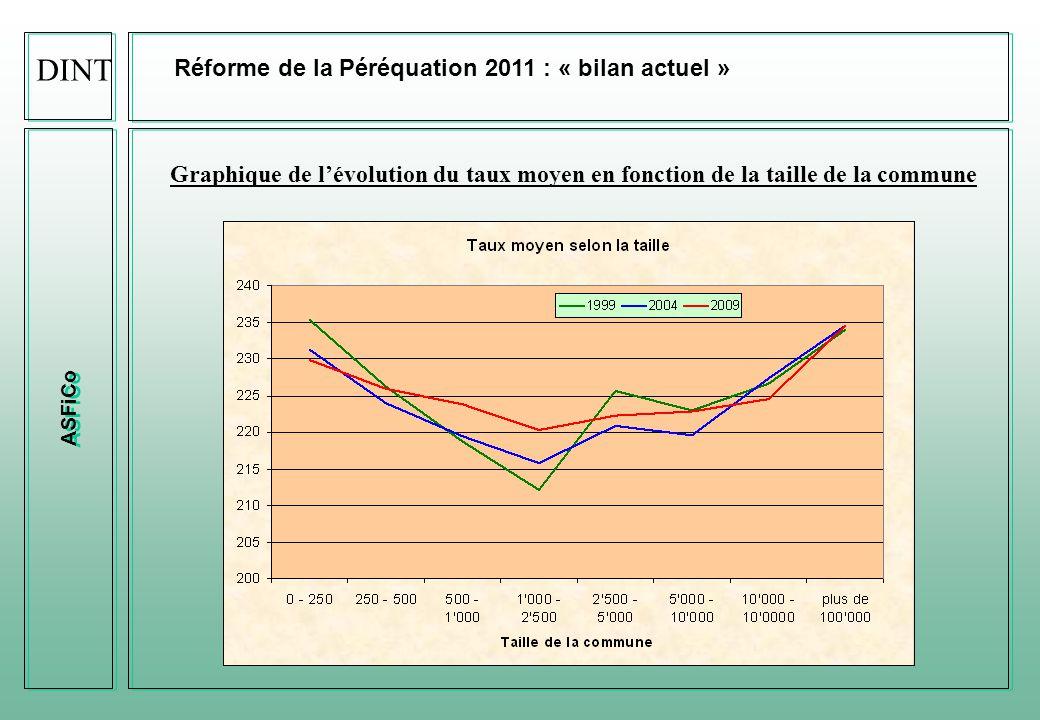 ASFiCo Réforme de la Péréquation 2011 : « bilan actuel » Graphique de l'évolution du taux moyen en fonction de la taille de la commune DINT