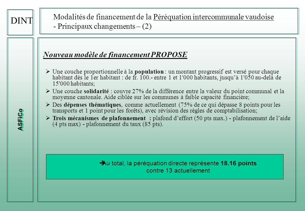 ASFiCo DINT Modalités de financement de la Péréquation intercommunale vaudoise - Principaux changements – (1) Financement de l'actuelle péréquation intercommunale  Alimentation d'un fonds de péréquation directe à hauteur de 13 points d'impôts, répartis, pour neuf d'entre eux, en fonction de la classification financière.