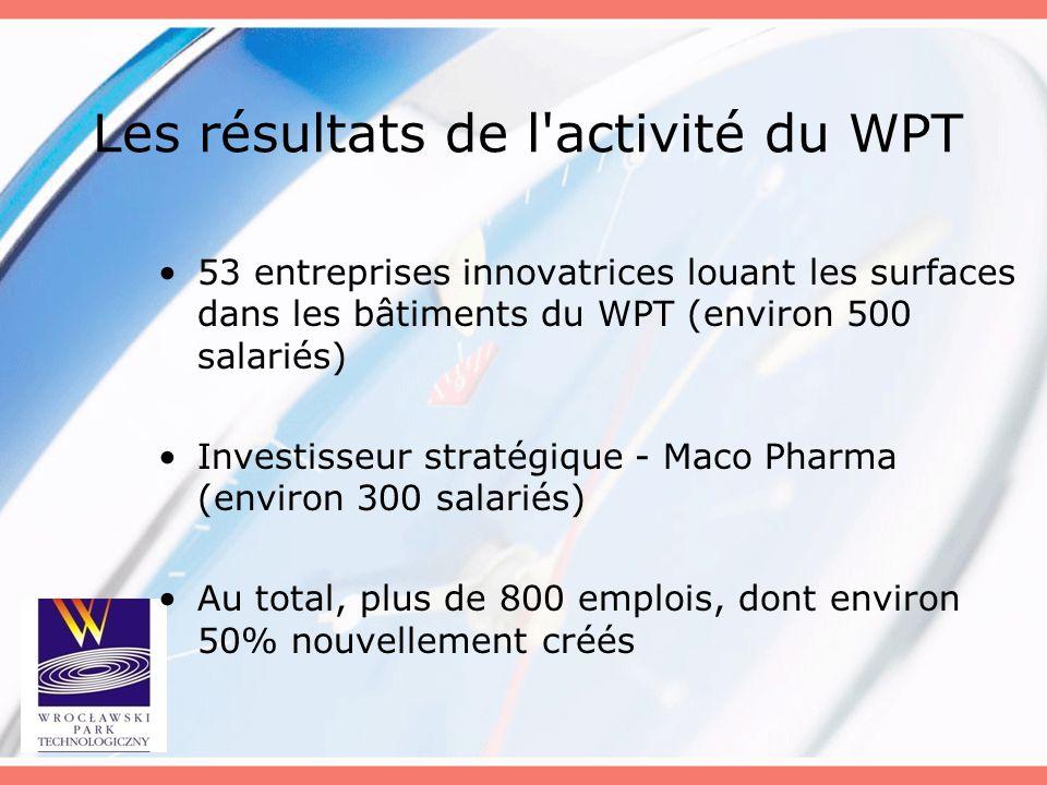 Les résultats de l'activité du WPT 53 entreprises innovatrices louant les surfaces dans les bâtiments du WPT (environ 500 salariés) Investisseur strat
