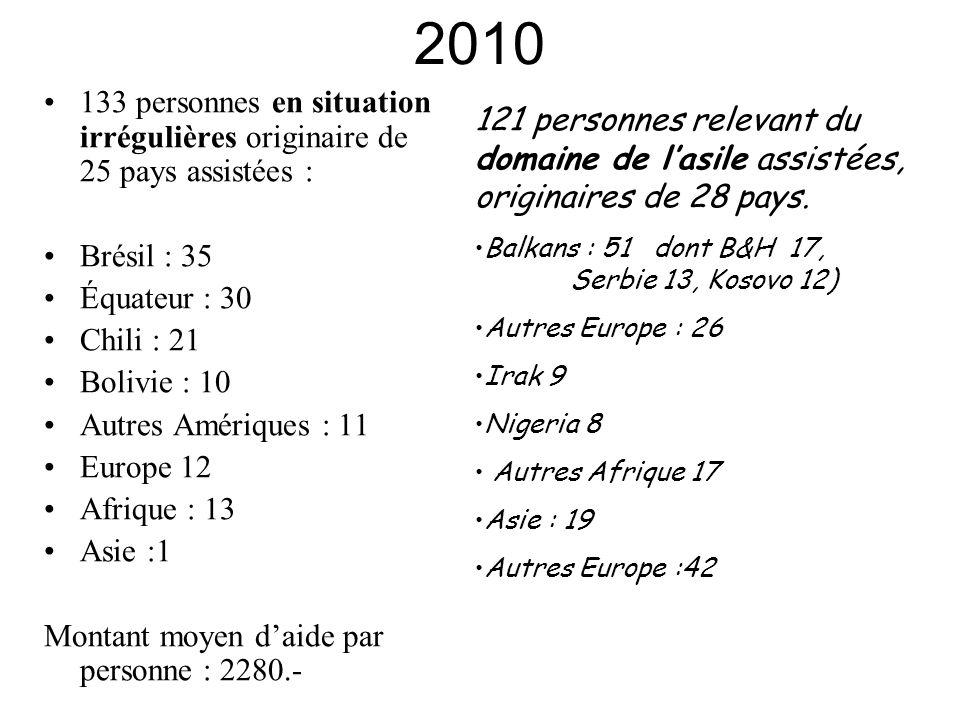 2010 133 personnes en situation irrégulières originaire de 25 pays assistées : Brésil : 35 Équateur : 30 Chili : 21 Bolivie : 10 Autres Amériques : 11 Europe 12 Afrique : 13 Asie :1 Montant moyen d'aide par personne : 2280.- 121 personnes relevant du domaine de l'asile assistées, originaires de 28 pays.