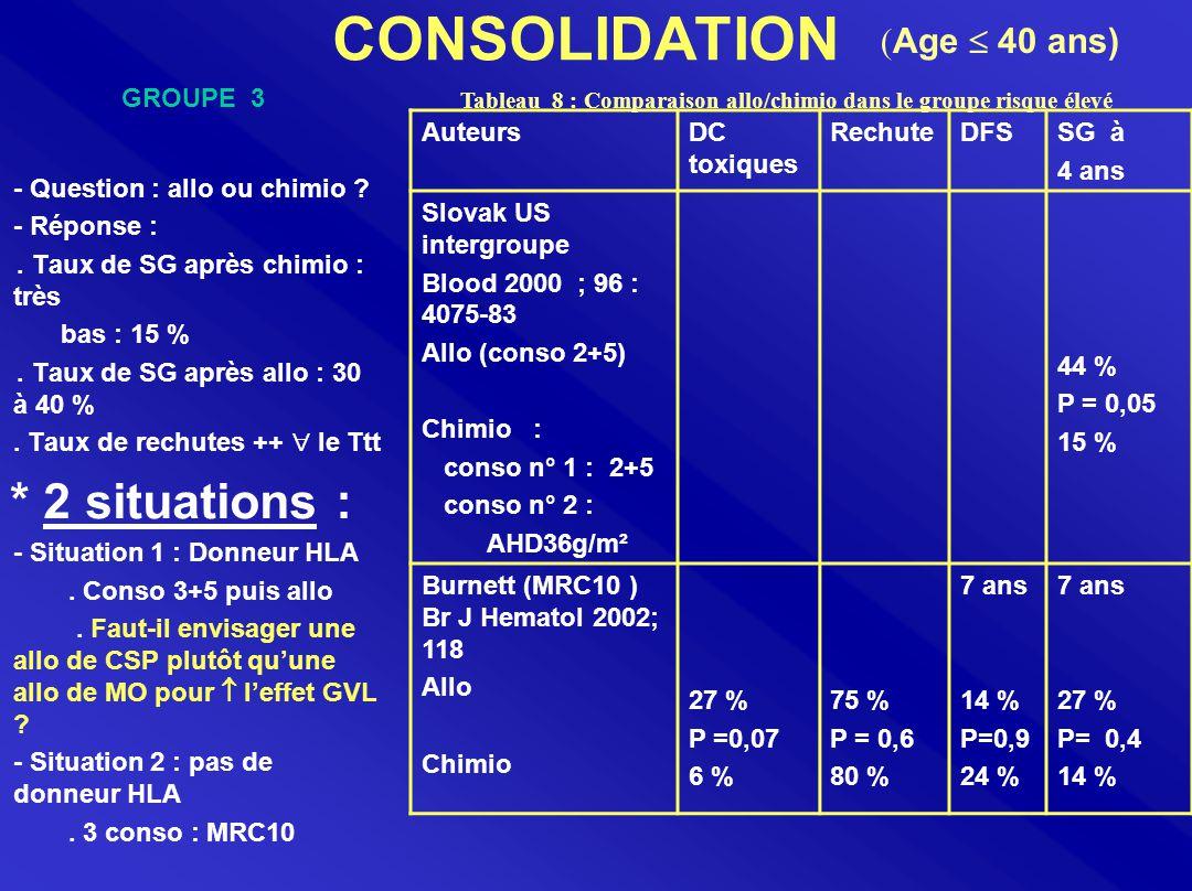 CONSOLIDATION - Question : allo ou chimio ? - Réponse :. Taux de SG après chimio : très bas : 15 %. Taux de SG après allo : 30 à 40 %. Taux de rechute