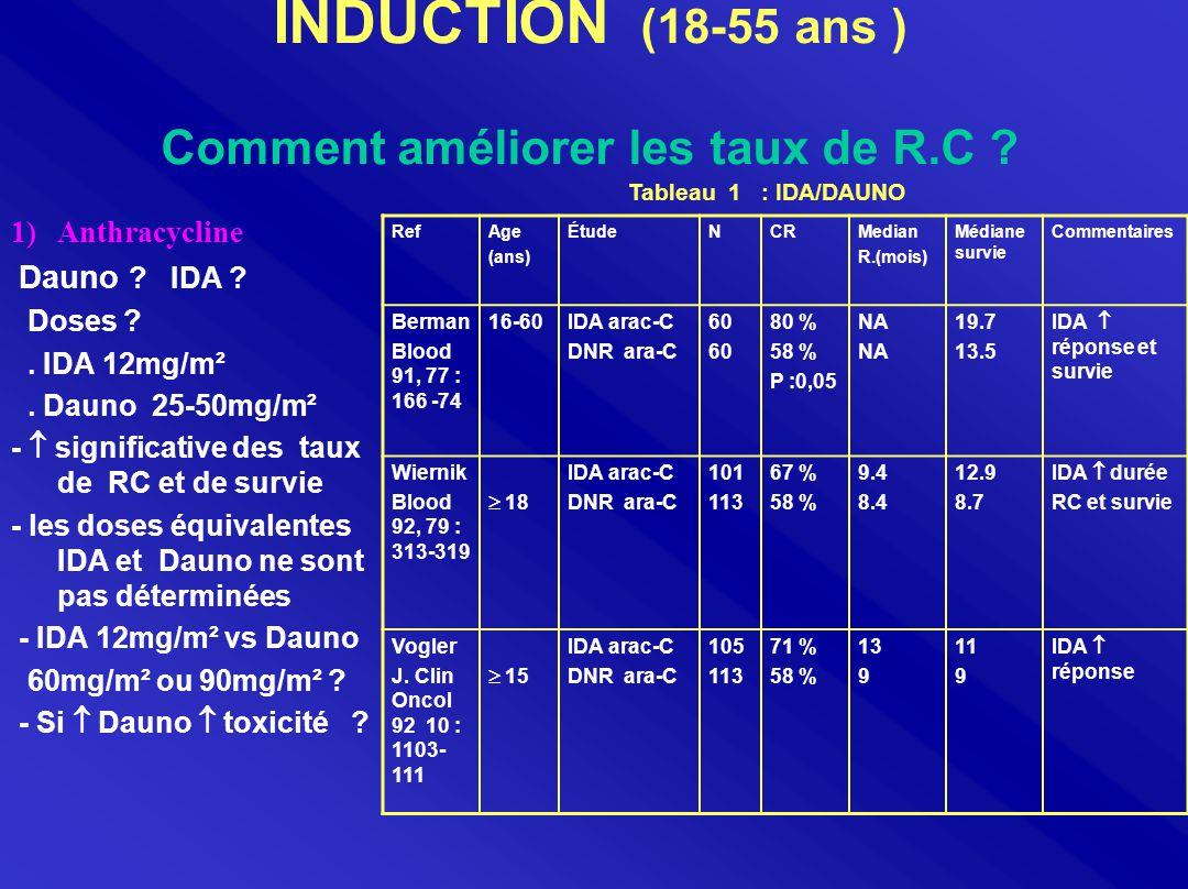 INDUCTION (18-55 ans ) Comment améliorer les taux de R.C .
