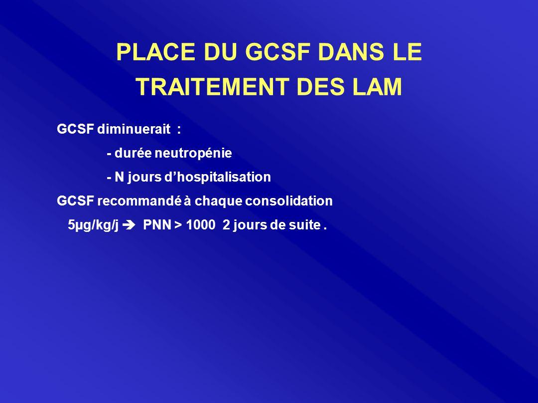 PLACE DU GCSF DANS LE TRAITEMENT DES LAM GCSF diminuerait : - durée neutropénie - N jours d'hospitalisation GCSF recommandé à chaque consolidation 5µg/kg/j  PNN > 1000 2 jours de suite.