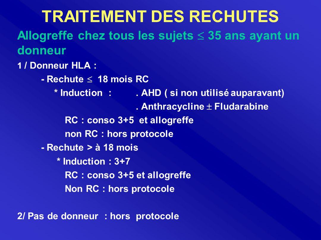 TRAITEMENT DES RECHUTES Allogreffe chez tous les sujets  35 ans ayant un donneur 1 / Donneur HLA : - Rechute  18 mois RC * Induction :. AHD ( si non