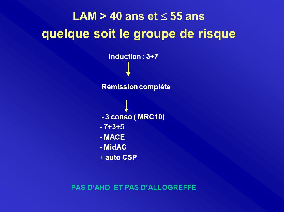 LAM > 40 ans et  55 ans quelque soit le groupe de risque Induction : 3+7 Rémission complète - 3 conso ( MRC10) - 7+3+5 - MACE - MidAC  auto CSP PAS D'AHD ET PAS D'ALLOGREFFE