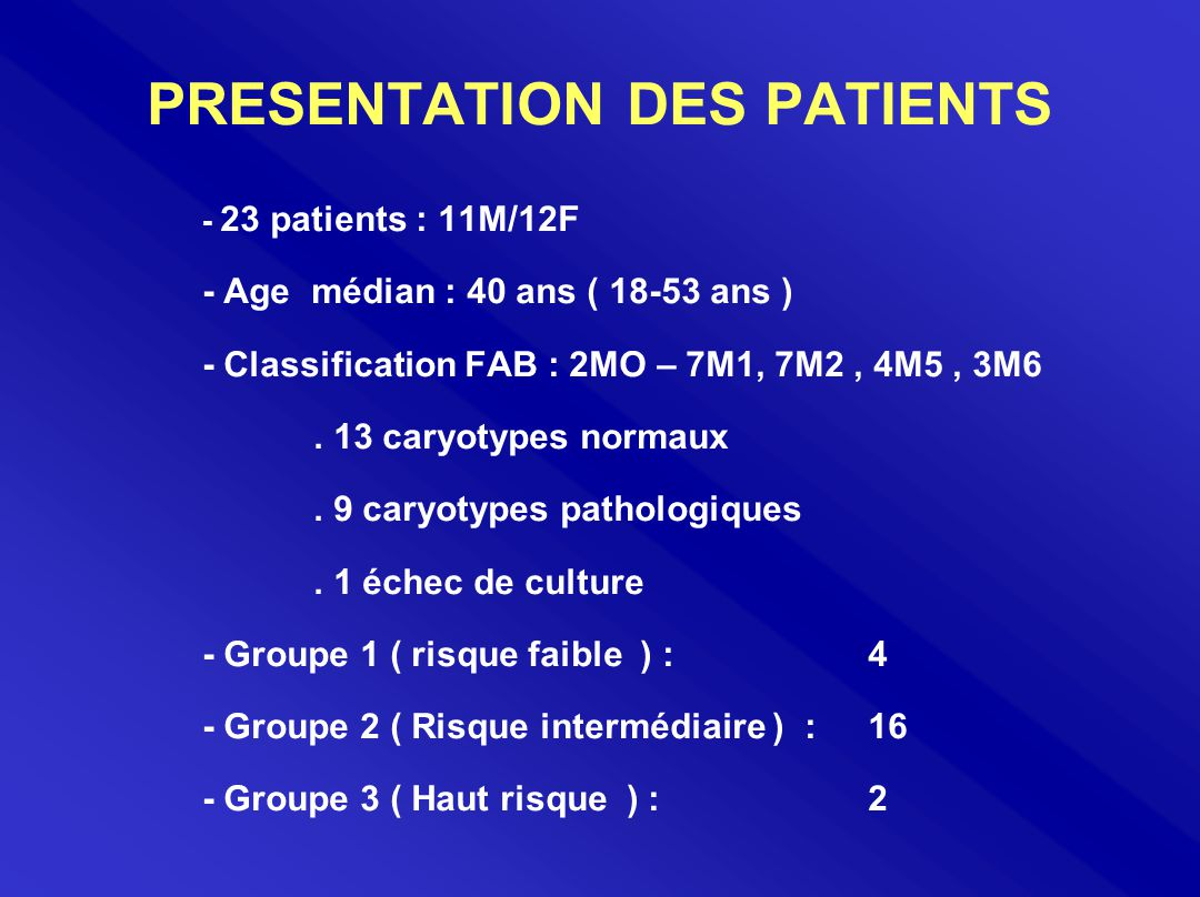 PRESENTATION DES PATIENTS - 23 patients : 11M/12F - Age médian : 40 ans ( 18-53 ans ) - Classification FAB : 2MO – 7M1, 7M2, 4M5, 3M6. 13 caryotypes n