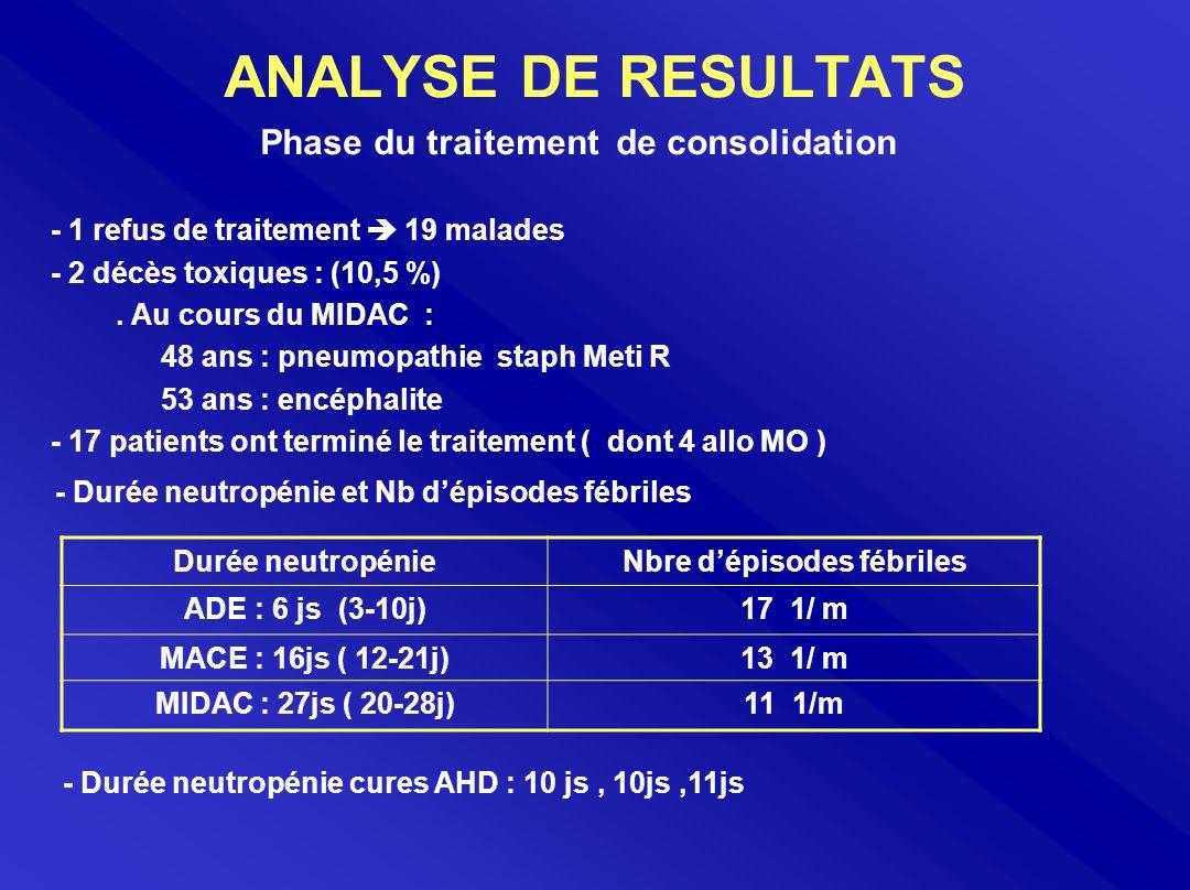 ANALYSE DE RESULTATS Phase du traitement de consolidation - 1 refus de traitement  19 malades - 2 décès toxiques : (10,5 %). Au cours du MIDAC : 48 a