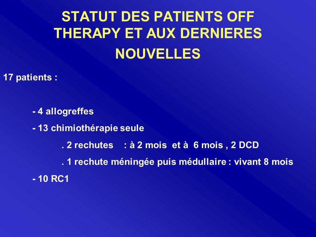 STATUT DES PATIENTS OFF THERAPY ET AUX DERNIERES NOUVELLES 17 patients : - 4 allogreffes - 13 chimiothérapie seule. 2 rechutes : à 2 mois et à 6 mois,