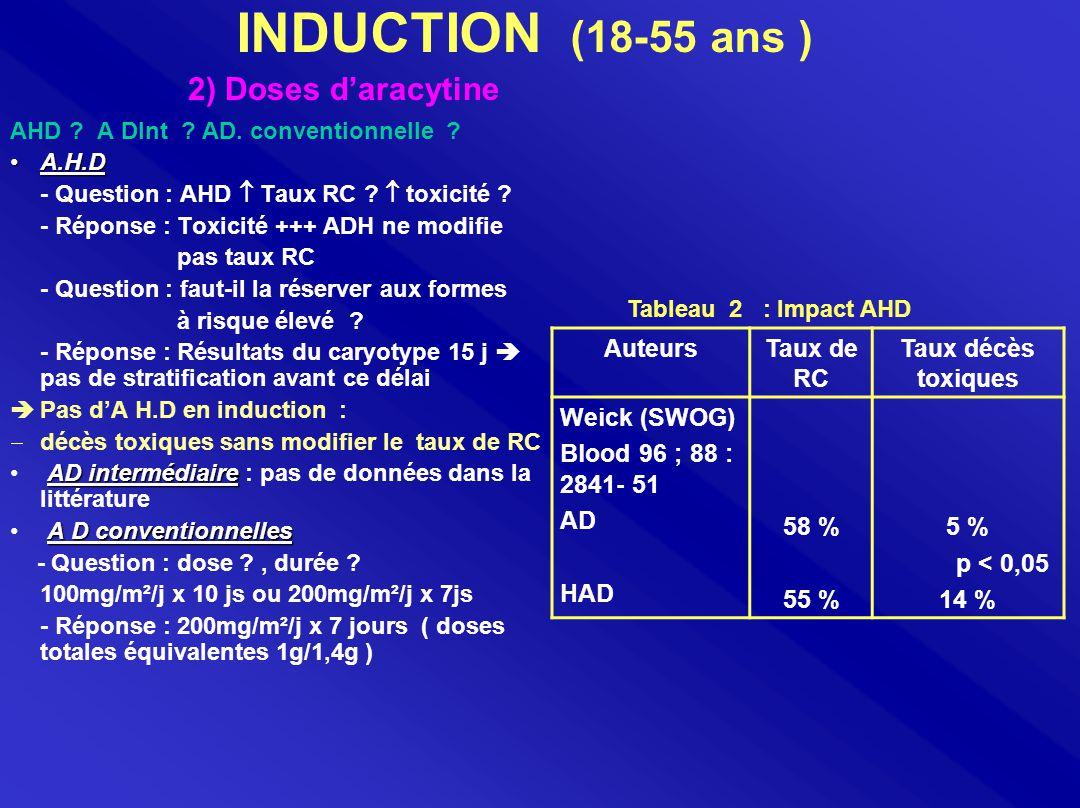 Standardisation du bilan initial - Classification cytologique FAB - Caryotype médullaire : cytogénétique conventionnelle Chimiothérapie d' induction - Pas de double induction - Pas d'AHD - Pas d'adjonction de 3ème drogue - Induction 3+7 : Idarubicine : 12mg/m² x 3j Aracytine : 200 mg/m² x 7j
