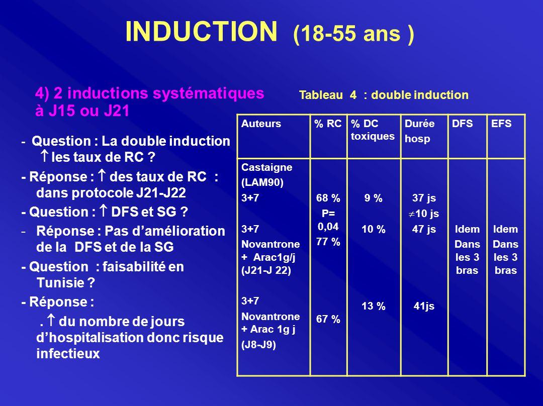 PRESENTATION DES PATIENTS - 23 patients : 11M/12F - Age médian : 40 ans ( 18-53 ans ) - Classification FAB : 2MO – 7M1, 7M2, 4M5, 3M6.