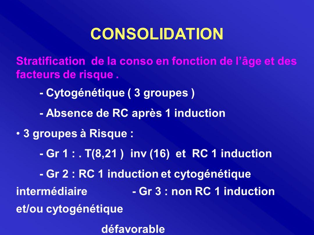 CONSOLIDATION Stratification de la conso en fonction de l'âge et des facteurs de risque. - Cytogénétique ( 3 groupes ) - Absence de RC après 1 inducti