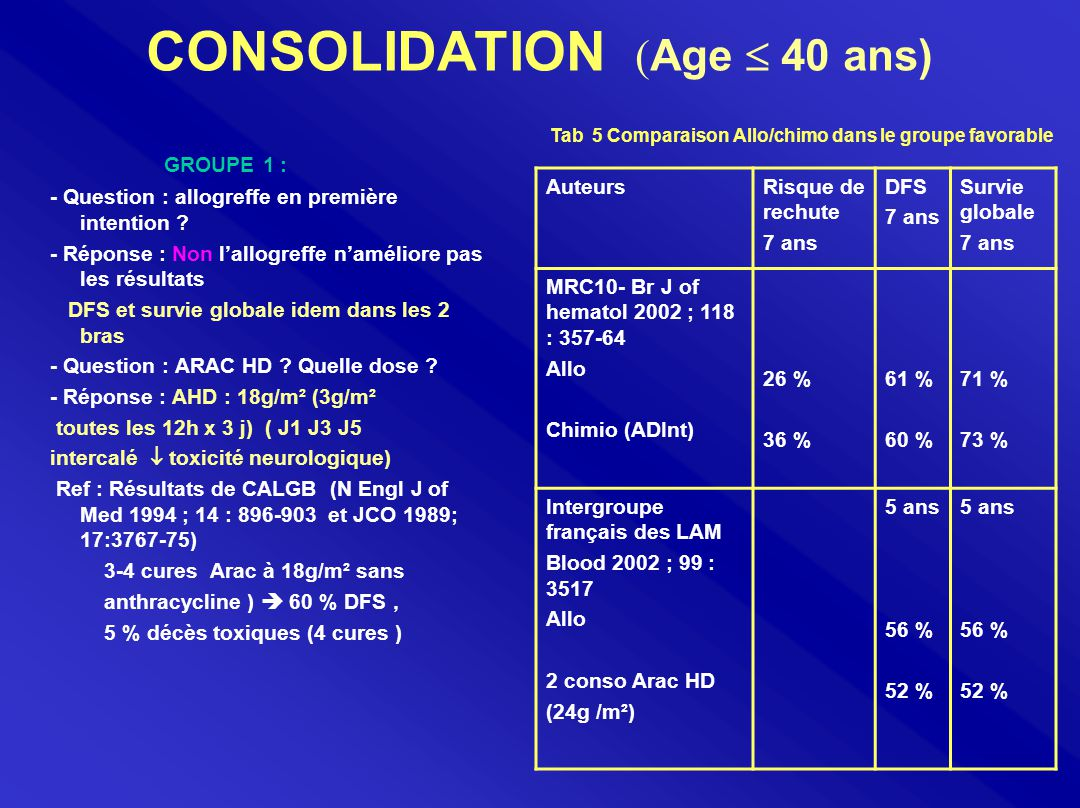 CONSOLIDATION ( Age  40 ans) GROUPE 1 : - Question : allogreffe en première intention ? - Réponse : Non l'allogreffe n'améliore pas les résultats DFS