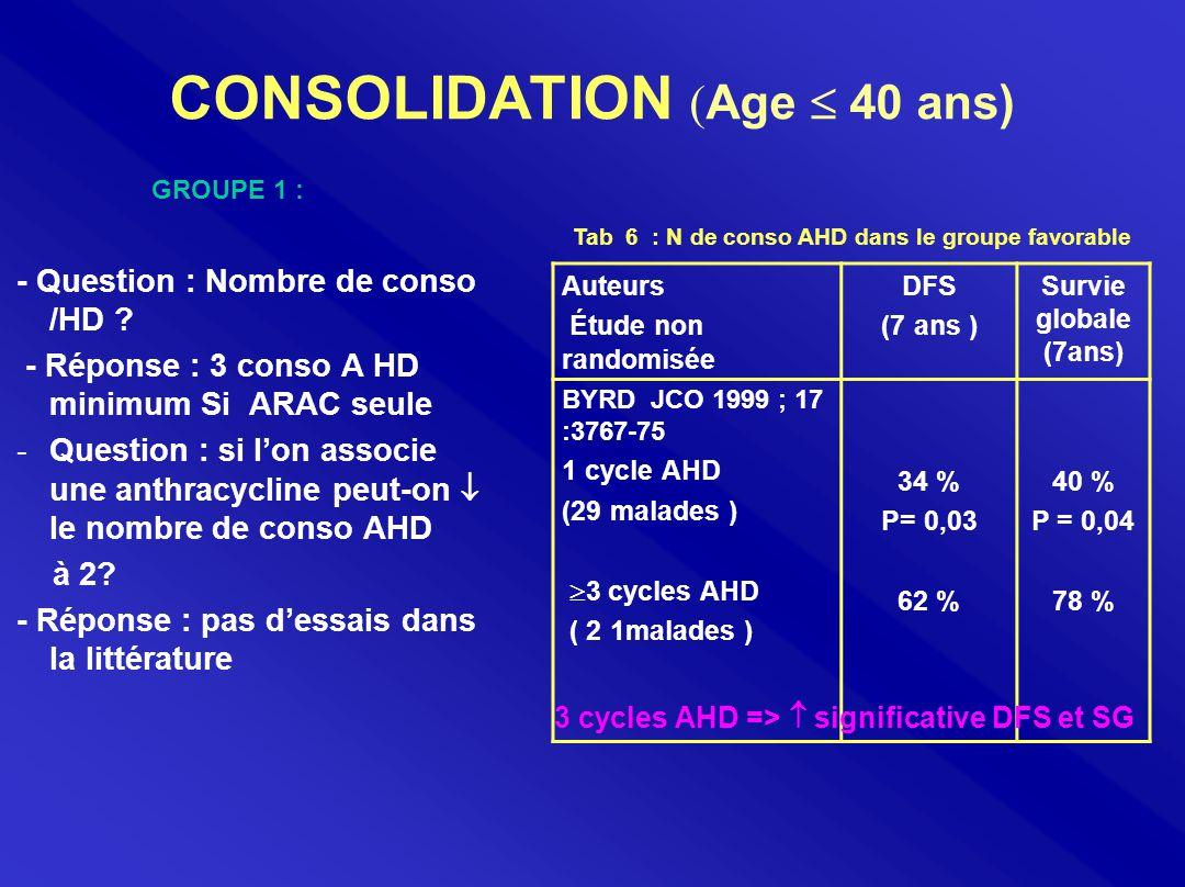CONSOLIDATION ( Age  40 ans) - Question : Nombre de conso /HD ? - Réponse : 3 conso A HD minimum Si ARAC seule -Question : si l'on associe une anthra