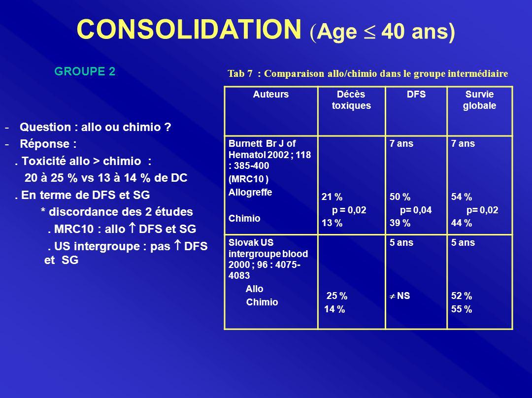 CONSOLIDATION ( Age  40 ans) -Question : allo ou chimio ? -Réponse :. Toxicité allo > chimio : 20 à 25 % vs 13 à 14 % de DC. En terme de DFS et SG *