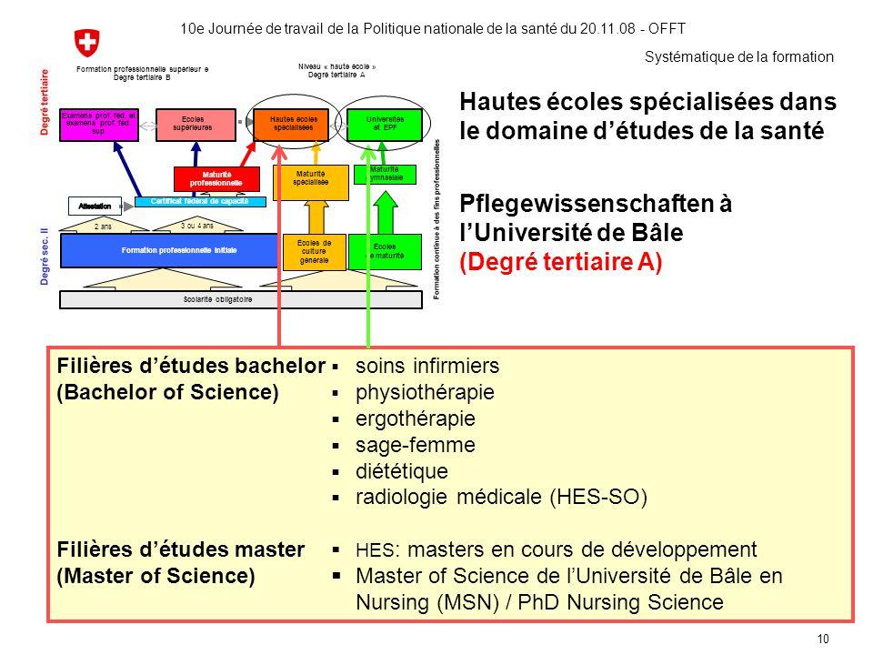 10 Hautes écoles spécialisées dans le domaine d'études de la santé Pflegewissenschaften à l'Université de Bâle (Degré tertiaire A) 10e Journée de trav