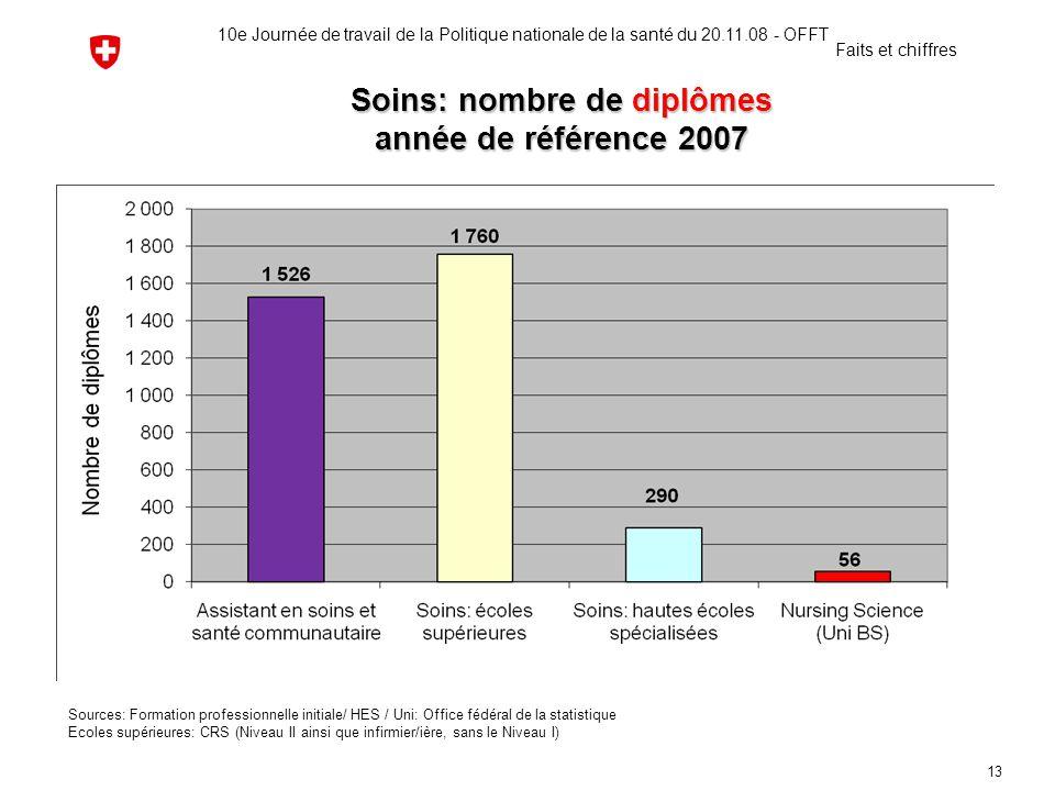 Soins: nombre de diplômes année de référence 2007 Sources: Formation professionnelle initiale/ HES / Uni: Office fédéral de la statistique Ecoles supé