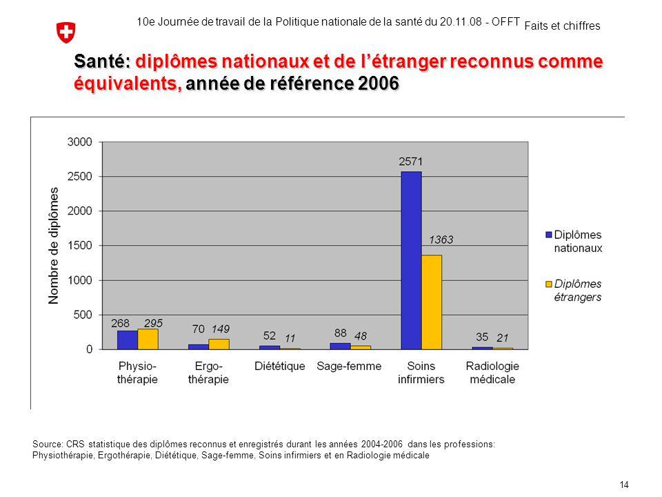 Santé: diplômes nationaux et de l'étranger reconnus comme équivalents, année de référence 2006 Source: CRS statistique des diplômes reconnus et enregi