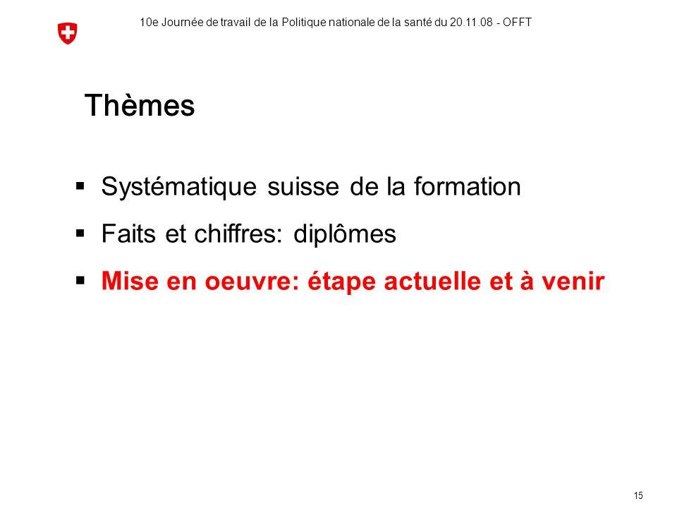 10e Journée de travail de la Politique nationale de la santé du 20.11.08 - OFFT 15 Thèmes  Systématique suisse de la formation  Faits et chiffres: d