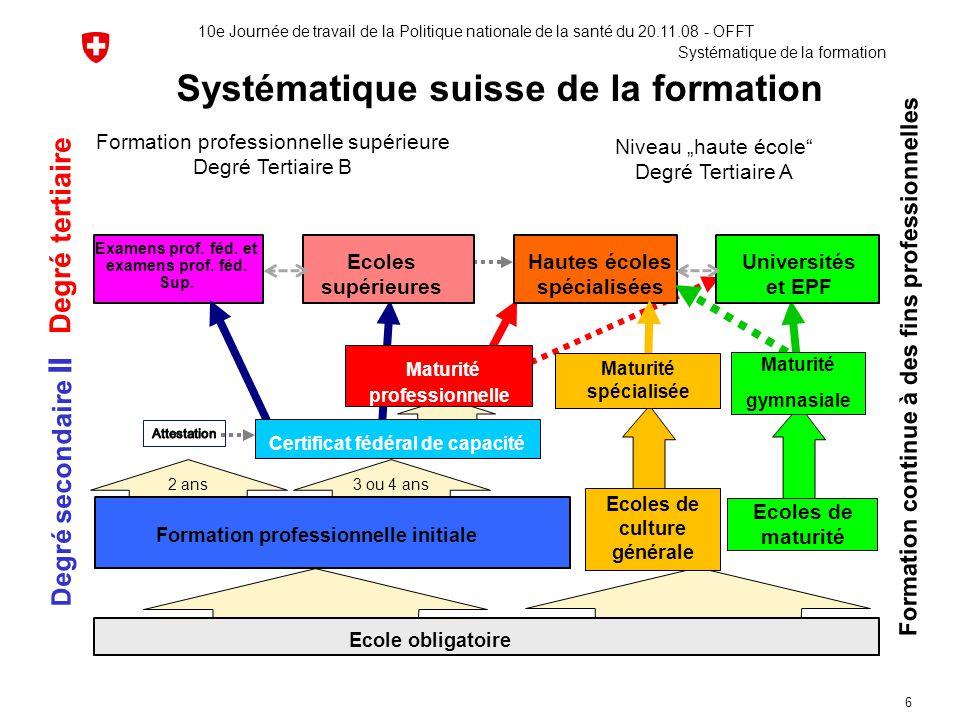 6 Systématique suisse de la formation Obligatorische Schulzeit Formation continue à des fins professionnelles Degré secondaire II Degré tertiaire Exam