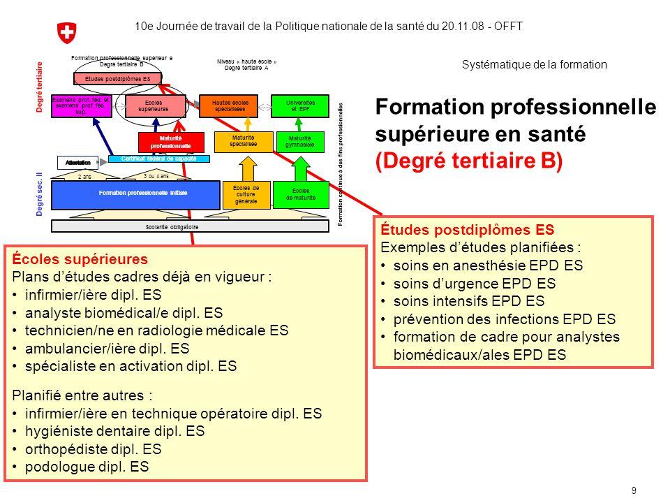 9 Formation professionnelle supérieure en santé (Degré tertiaire B) Études postdiplômes ES Exemples d'études planifiées : soins en anesthésie EPD ES s