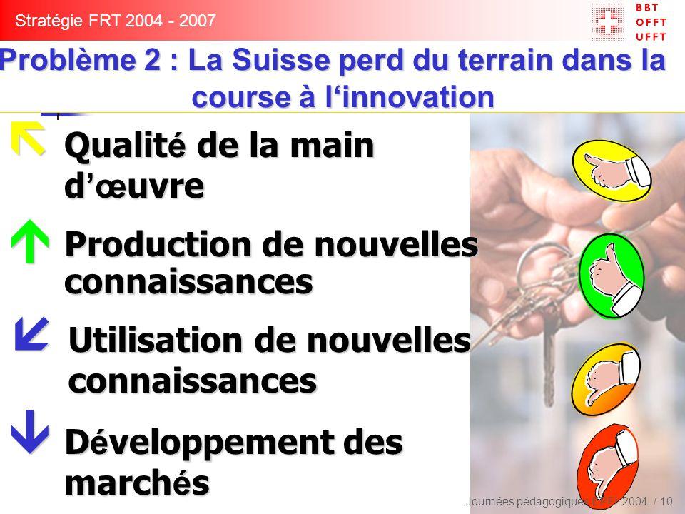  Production de nouvelles connaissances  Qualit é de la main d 'œ uvre  Utilisation de nouvelles connaissances Stratégie FRT 2004 - 2007 Problème 2 : La Suisse perd du terrain dans la course à l'innovation Problème 2 : La Suisse perd du terrain dans la course à l'innovation Journées pédagogiques EPFL 2004 / 10  D é veloppement des march é s
