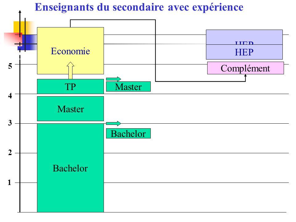 1 2 3 4 5 Bachelor TP Bachelor Master Economie Enseignants du secondaire avec expérience HEP Complément HEP Complément