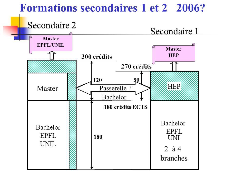 Bachelor EPFL UNIL Bachelor EPFL UNIL HES 180 crédits ECTS 180 120 HEP 90 passerelle Bachelor EPFL UNIL Master Bachelor EPFL UNI 180 crédits ECTS 300
