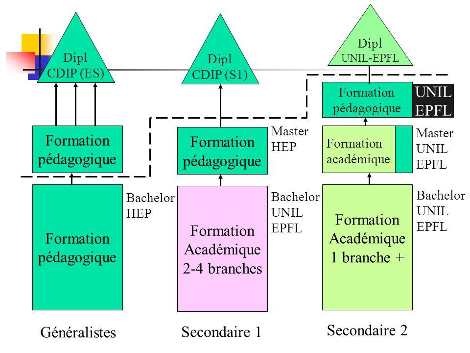Formation pédagogique Formation pédagogique Dipl CDIP (ES) Généralistes Bachelor HEP Formation Académique 1 branche + Formation académique Formation p
