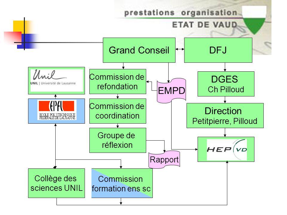 DFJ DGES Ch Pilloud Grand Conseil Commission de coordination Groupe de réflexion Collège des sciences UNIL EMPD Commission de refondation ECOLE POLYTE