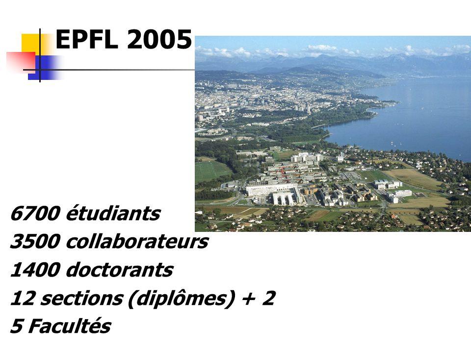6700 étudiants 3500 collaborateurs 1400 doctorants 12 sections (diplômes) + 2 5 Facultés EPFL 2005