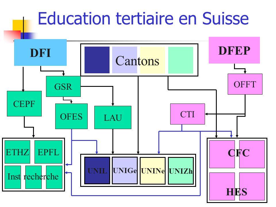 Education tertiaire en Suisse UNIL UNIGe UNINe UNIZh Cantons DFI GSR OFES CEPF LAU ETHZEPFL Inst recherche DFEP OFFT CTI HESHES CFCCFC