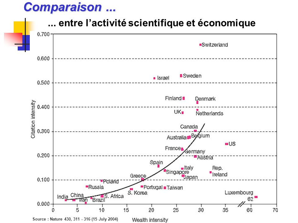 Comparaison...... entre l'activité scientifique et économique Source : Nature 430, 311 - 316 (15 July 2004)