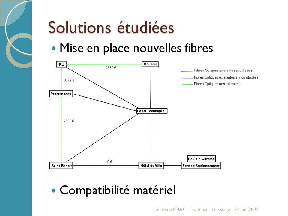 Mise en place nouvelles fibres Compatibilité matériel Solutions étudiées Antoine MARC - Soutenance de stage - 23 juin 2008