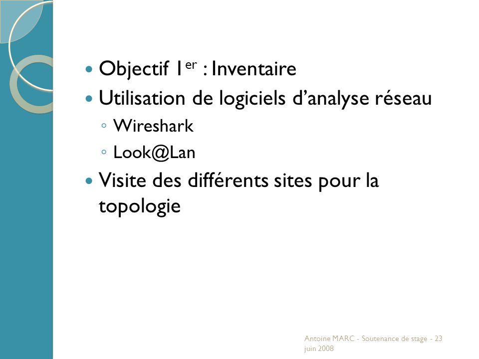 Objectif 1 er : Inventaire Utilisation de logiciels d'analyse réseau ◦ Wireshark ◦ Look@Lan Visite des différents sites pour la topologie Antoine MARC - Soutenance de stage - 23 juin 2008