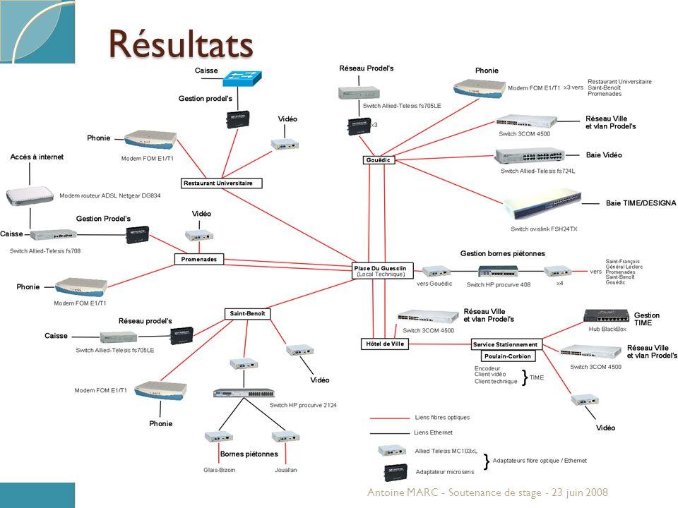 Solutions étudiées VLANs ◦ Séparation logicielle ◦ Optimisation du matériel ◦ Maquette ◦ Inconvénients (coût et adressage IP) Antoine MARC - Soutenance de stage - 23 juin 2008