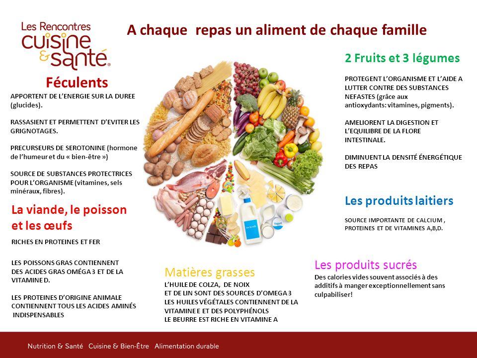 A chaque repas un aliment de chaque famille Féculents APPORTENT DE L'ENERGIE SUR LA DUREE (glucides). RASSASIENT ET PERMETTENT D'EVITER LES GRIGNOTAGE