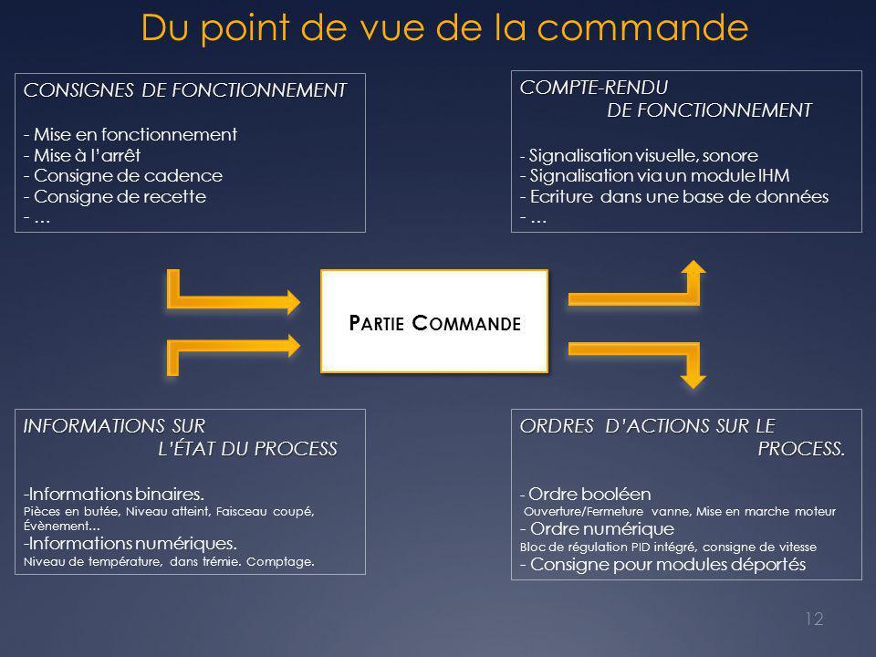 Du point de vue de la commande P ARTIE C OMMANDE CONSIGNES DE FONCTIONNEMENT - Mise en fonctionnement - Mise à l'arrêt - Consigne de cadence - Consigne de recette - … INFORMATIONS SUR L'ÉTAT DU PROCESS L'ÉTAT DU PROCESS -Informations binaires.