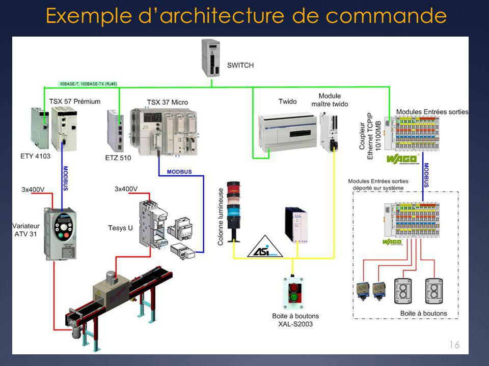 Exemple d'architecture de commande 16