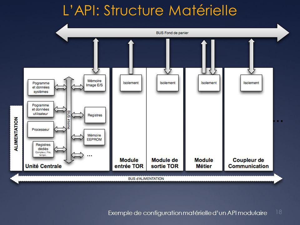 L'API: Structure Matérielle Exemple de configuration matérielle d'un API modulaire 18