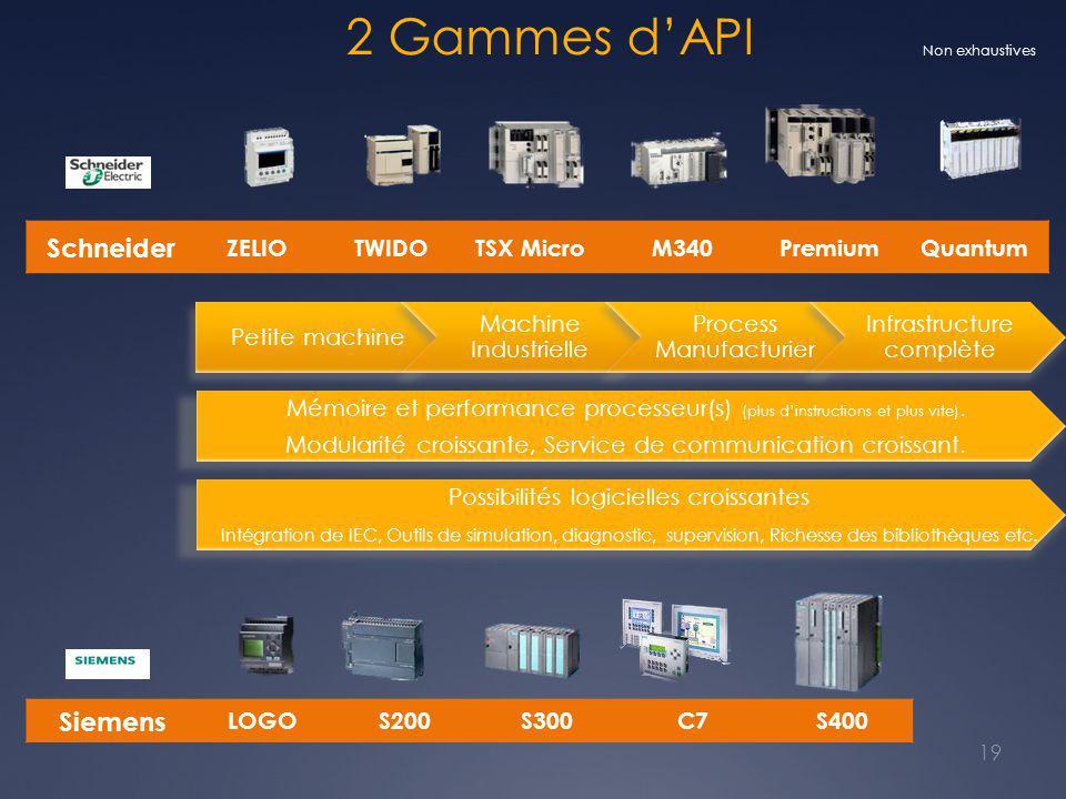 2 Gammes d'API 19 Non exhaustives Siemens LOGOS200S300C7S400 Schneider ZELIOTWIDOTSX MicroM340PremiumQuantum Petite machine Machine Industrielle Proce